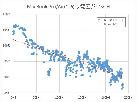 MacBook Pro/Airの充放電回数とSOH
