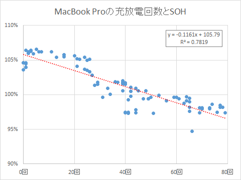 MacBook Proの充放電回数とSOH