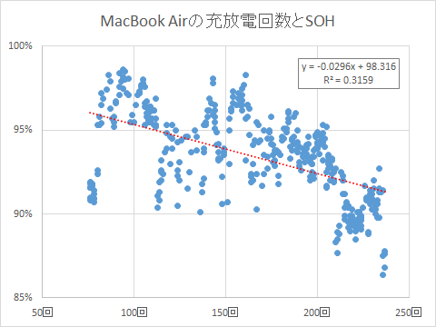 MacBook Airの充放電回数とSOH