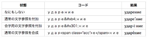 擬似要素と数値文字参照を使って...