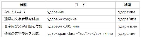 Windows版Chrome
